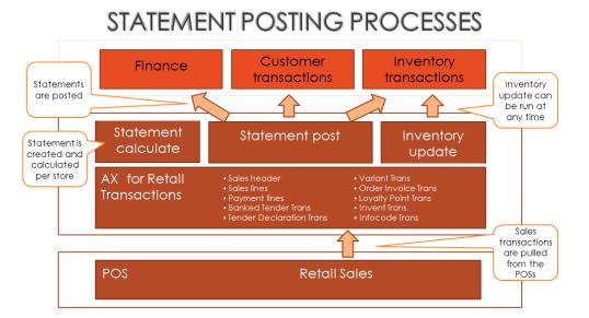 StatementPostingProcess.png